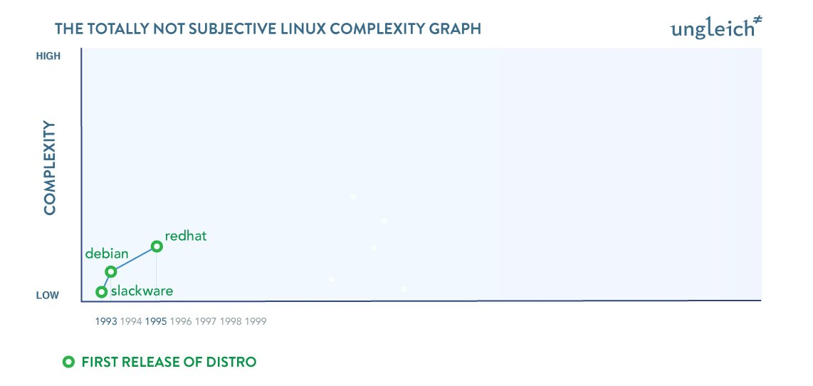 ungleich blog - The History of Linux Complexity